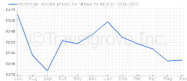Price overview for flights from Ottawa to Halifax