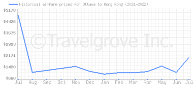 Price overview for flights from Ottawa to Hong Kong