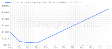 Price overview for flights from Ottawa to India