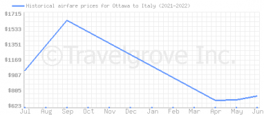 Price overview for flights from Ottawa to Italy