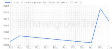 Price overview for flights from Ottawa to London