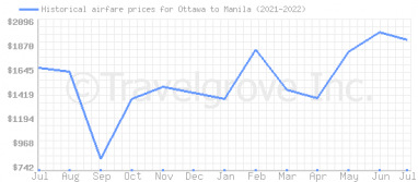 Price overview for flights from Ottawa to Manila