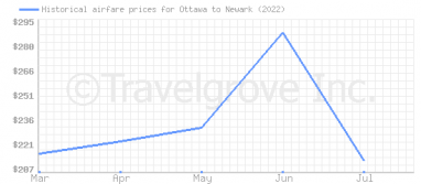 Price overview for flights from Ottawa to Newark