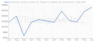 Price overview for flights from Ottawa to Oceania and Australasia