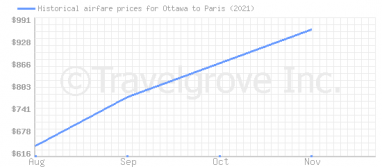 Price overview for flights from Ottawa to Paris