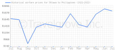 Price overview for flights from Ottawa to Philippines
