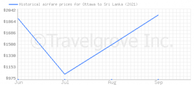 Price overview for flights from Ottawa to Sri Lanka