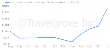 Price overview for flights from Ottawa to Tehran