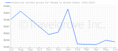 Price overview for flights from Ottawa to United States