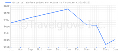 Price overview for flights from Ottawa to Vancouver