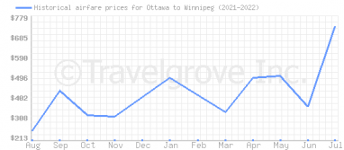 Price overview for flights from Ottawa to Winnipeg
