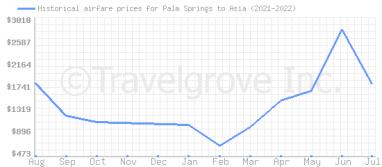 Price overview for flights from Palm Springs to Asia