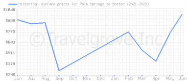 Price overview for flights from Palm Springs to Boston