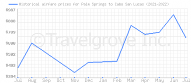 Price overview for flights from Palm Springs to Cabo San Lucas