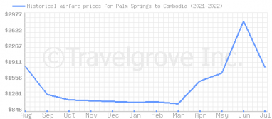 Price overview for flights from Palm Springs to Cambodia