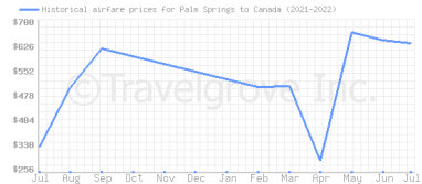 Price overview for flights from Palm Springs to Canada