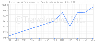 Price overview for flights from Palm Springs to Cancun