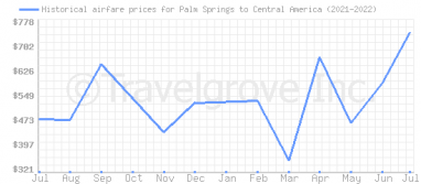 Price overview for flights from Palm Springs to Central America