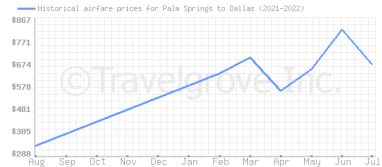 Price overview for flights from Palm Springs to Dallas