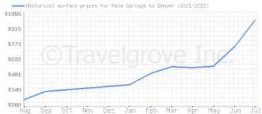 Price overview for flights from Palm Springs to Denver