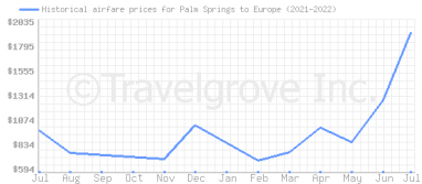 Price overview for flights from Palm Springs to Europe