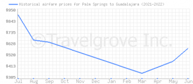 Price overview for flights from Palm Springs to Guadalajara