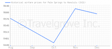 Price overview for flights from Palm Springs to Honolulu