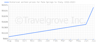 Price overview for flights from Palm Springs to Italy