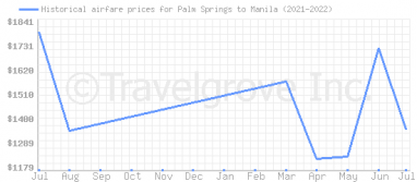 Price overview for flights from Palm Springs to Manila