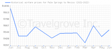 Price overview for flights from Palm Springs to Mexico