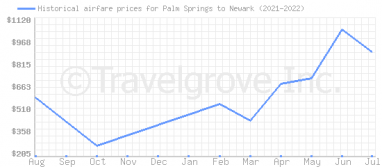 Price overview for flights from Palm Springs to Newark