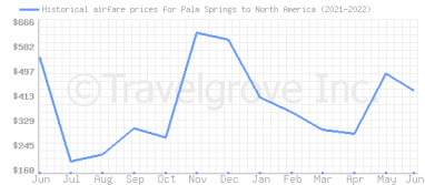 Price overview for flights from Palm Springs to North America