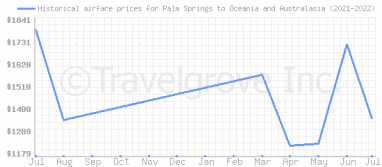 Price overview for flights from Palm Springs to Oceania and Australasia