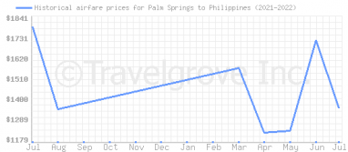 Price overview for flights from Palm Springs to Philippines