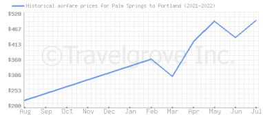 Price overview for flights from Palm Springs to Portland
