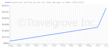 Price overview for flights from Palm Springs to Rome