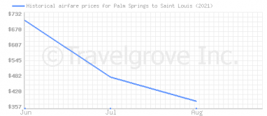 Price overview for flights from Palm Springs to Saint Louis