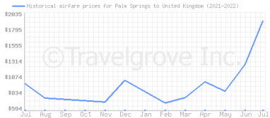 Price overview for flights from Palm Springs to United Kingdom