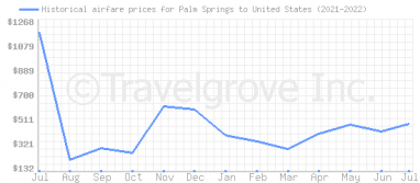 Price overview for flights from Palm Springs to United States
