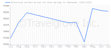 Price overview for flights from Palm Springs to Vancouver