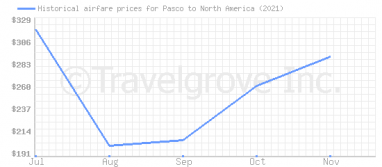 Price overview for flights from Pasco to North America