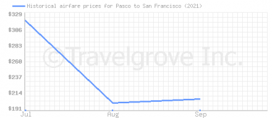 Price overview for flights from Pasco to San Francisco