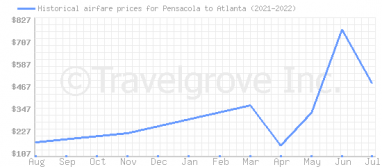 Price overview for flights from Pensacola to Atlanta