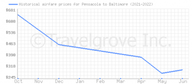 Price overview for flights from Pensacola to Baltimore