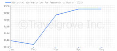Price overview for flights from Pensacola to Boston