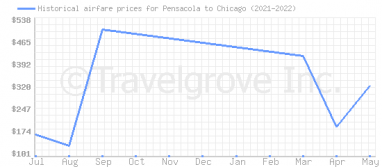 Price overview for flights from Pensacola to Chicago