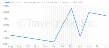 Price overview for flights from Pensacola to Denver