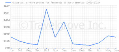 Price overview for flights from Pensacola to North America