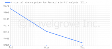 Price overview for flights from Pensacola to Philadelphia