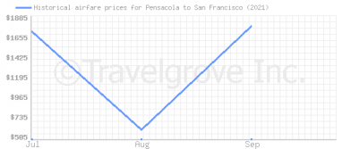Price overview for flights from Pensacola to San Francisco